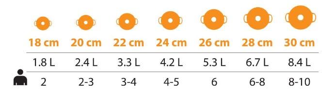 Round Casserole size