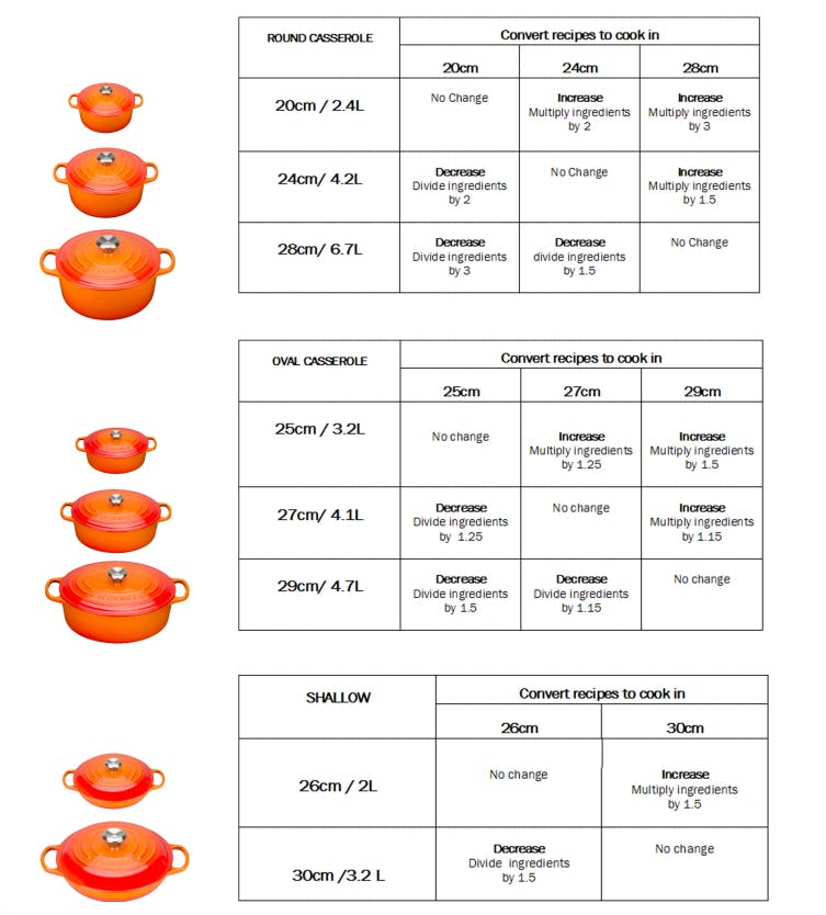 Le Creuset recipe conversions